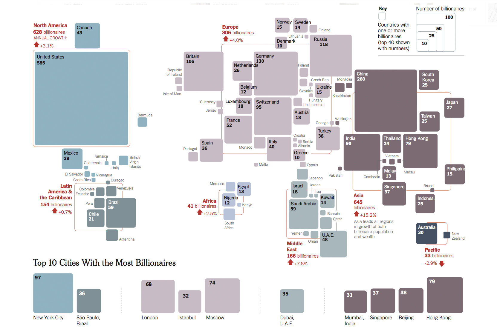Infographic on billionaires for The New York Times